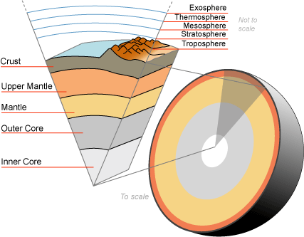 Earth cutaway from the core to the exosphere