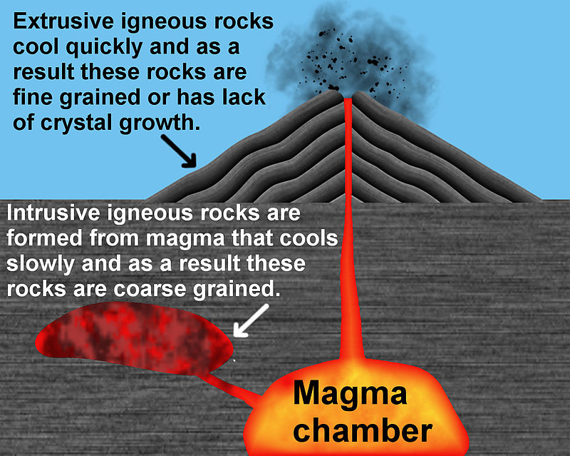Formation of igneous rock