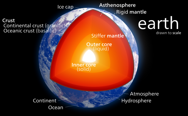 The internal structure of Earth