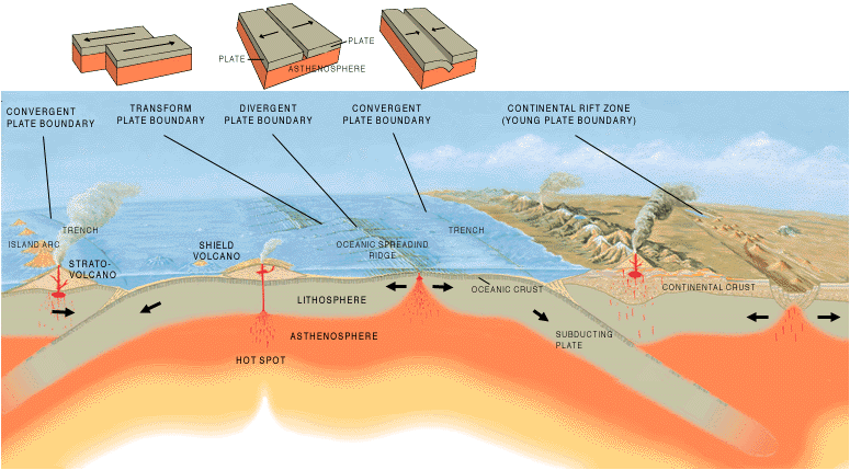 Three main types of plate boundaries.