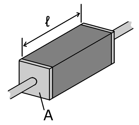 A piece of resistive material with electrical contacts on both ends.