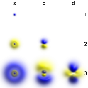 Collection of six atomic hydrogen-like single-electron orbitals showing 1s, 2s, 2p, 3s, 3p and 3d orbitals.