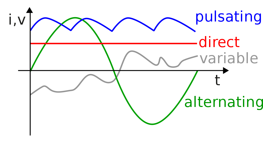 Direct current (DC) (red line)