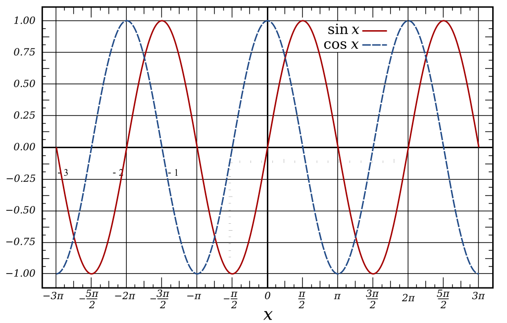 The graphs of the sine and cosine functions are sinusoids of different phases.