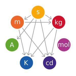 The kilogram is one of the seven SI base units and one of three
